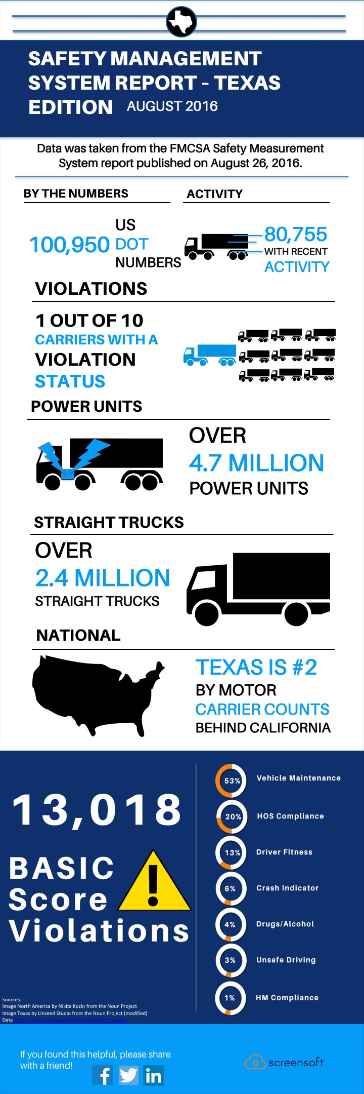 Safety Management System infographic Texas August 2016