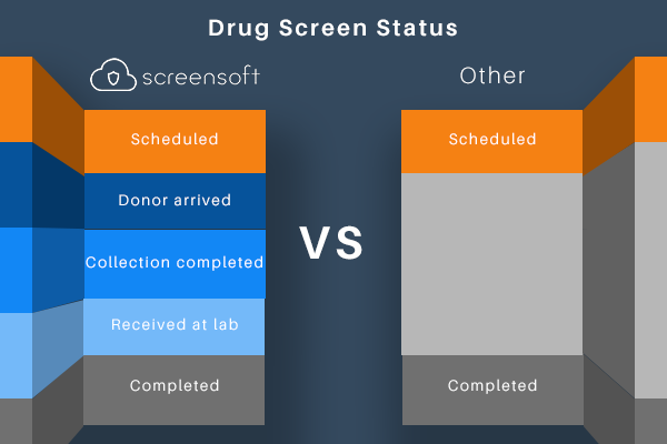Workplace Drug Alcohol Screening How We Help Screensoft